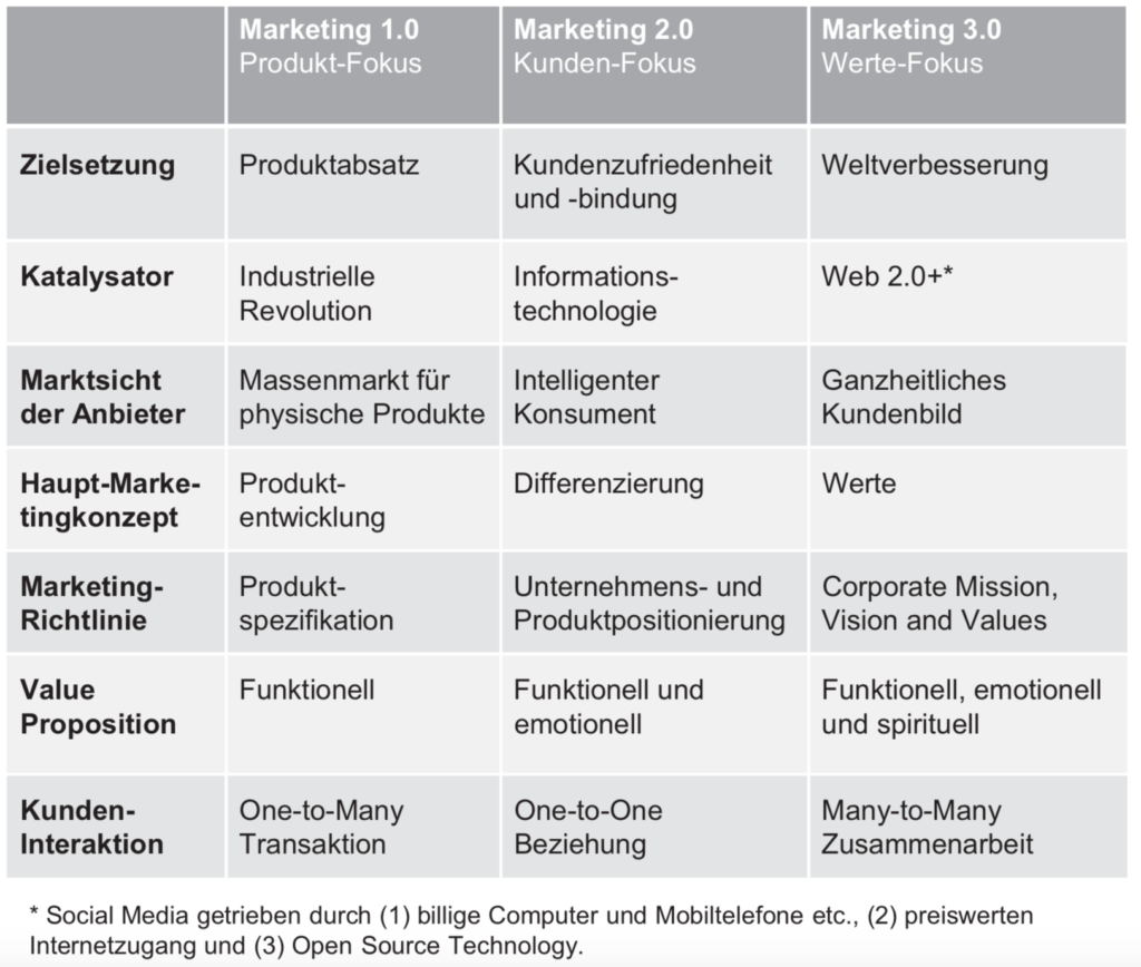 Marketing 3.0 Kotler 2010
