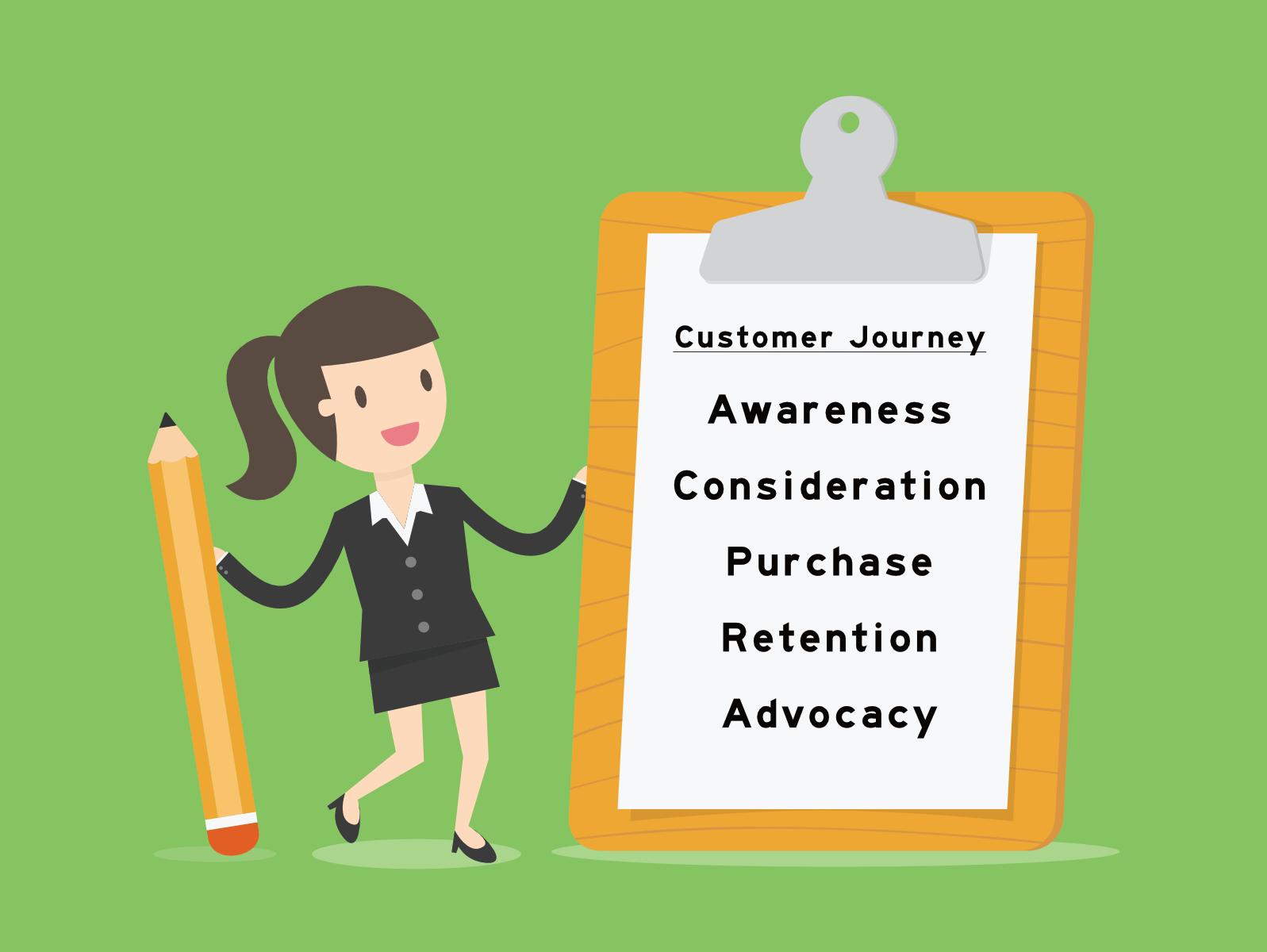 Transformation deines Geschäftsmodells anhand der Customer Journey vision2process
